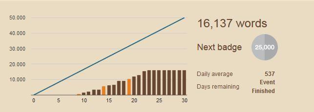 Meine NaNoWriMo-Bilanz